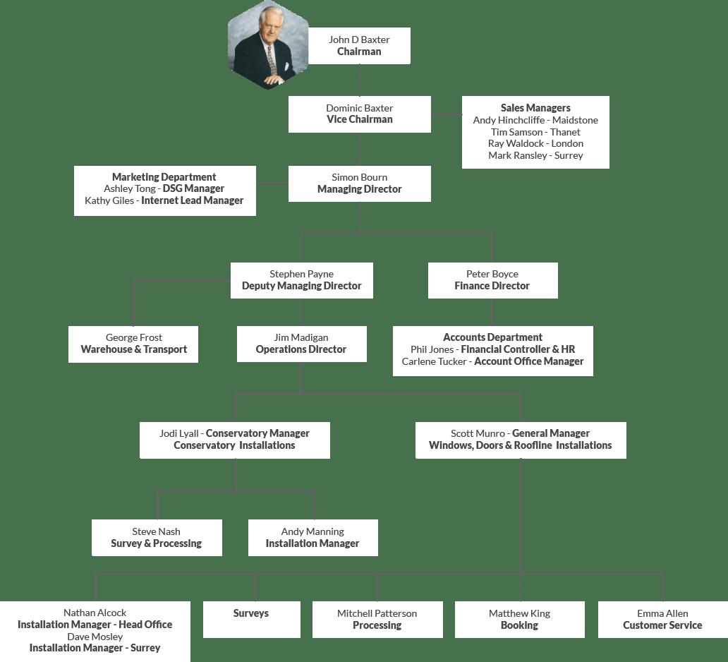 Britelite Family Tree